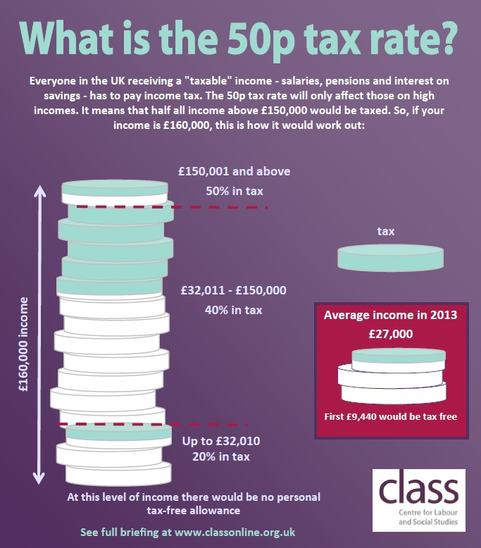 what is the 50p tax rate?