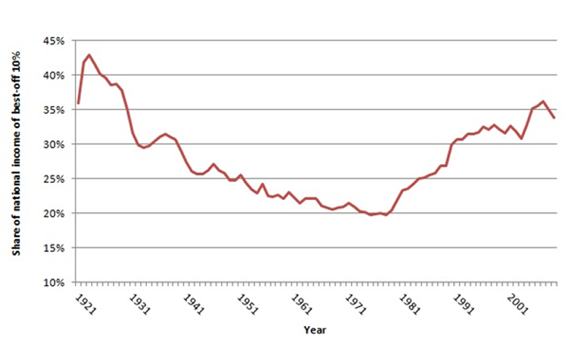 Income inequality in Britain, 1921-2009